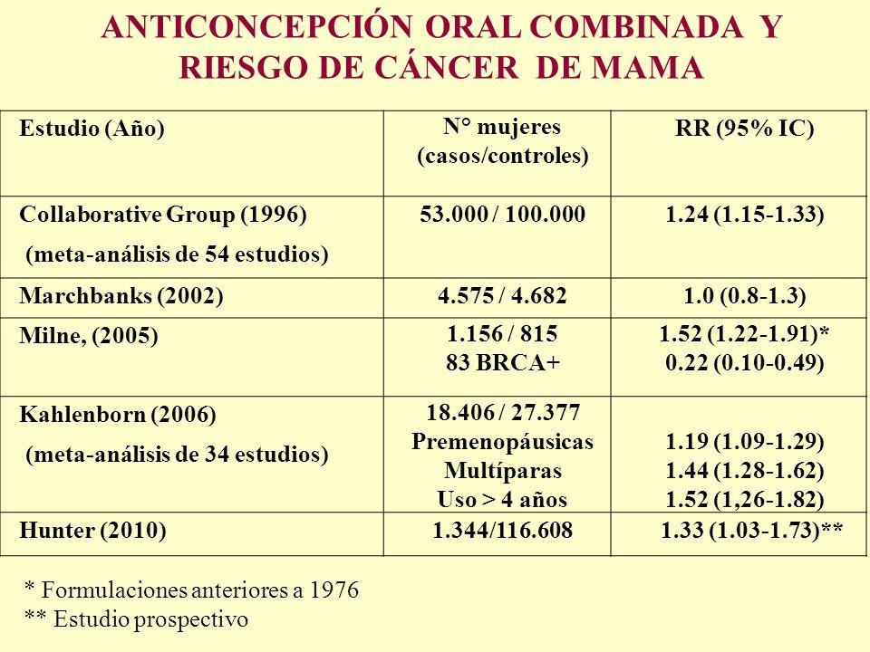 Estudio (Año) N° mujeres (casos/controles) RR (95% IC) Collaborative Group (1996) (meta-análisis de 54 estudios) 53.000 / 100.0001.24 (1.15-1.33) Marc