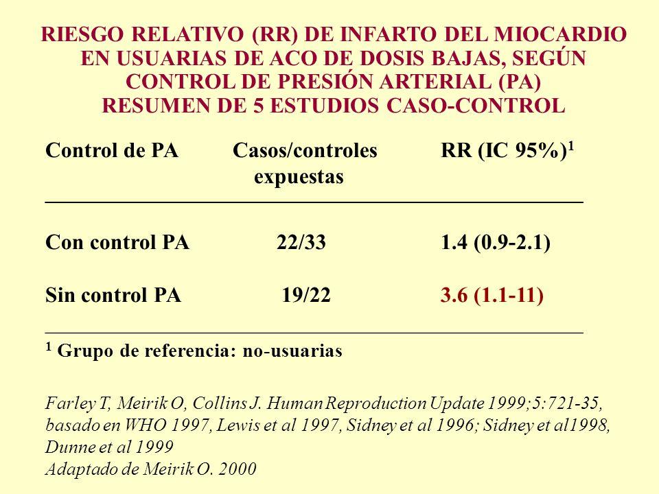 RIESGO RELATIVO (RR) DE INFARTO DEL MIOCARDIO EN USUARIAS DE ACO DE DOSIS BAJAS, SEGÚN CONTROL DE PRESIÓN ARTERIAL (PA) RESUMEN DE 5 ESTUDIOS CASO-CON