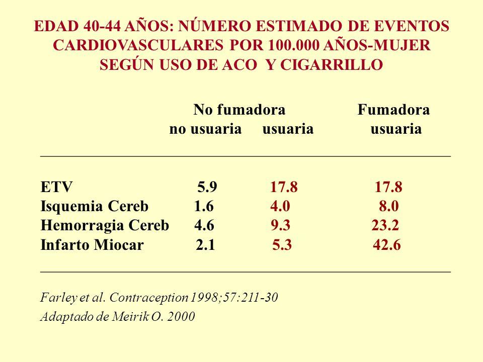 EDAD 40-44 AÑOS: NÚMERO ESTIMADO DE EVENTOS CARDIOVASCULARES POR 100.000 AÑOS-MUJER SEGÚN USO DE ACO Y CIGARRILLO No fumadora Fumadora no usuaria usua