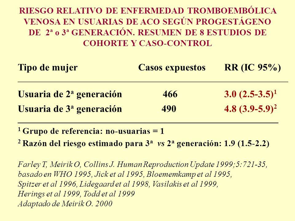 RIESGO RELATIVO DE ENFERMEDAD TROMBOEMBÓLICA VENOSA EN USUARIAS DE ACO SEGÚN PROGESTÁGENO DE 2ª o 3ª GENERACIÓN. RESUMEN DE 8 ESTUDIOS DE COHORTE Y CA