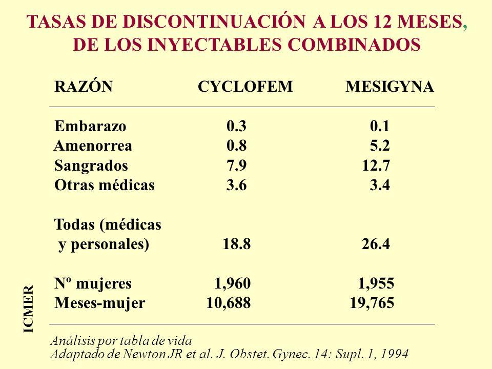ICMER TASAS DE DISCONTINUACIÓN A LOS 12 MESES, DE LOS INYECTABLES COMBINADOS RAZÓNCYCLOFEMMESIGYNA Embarazo 0.3 0.1 Amenorrea 0.8 5.2 Sangrados 7.9 12