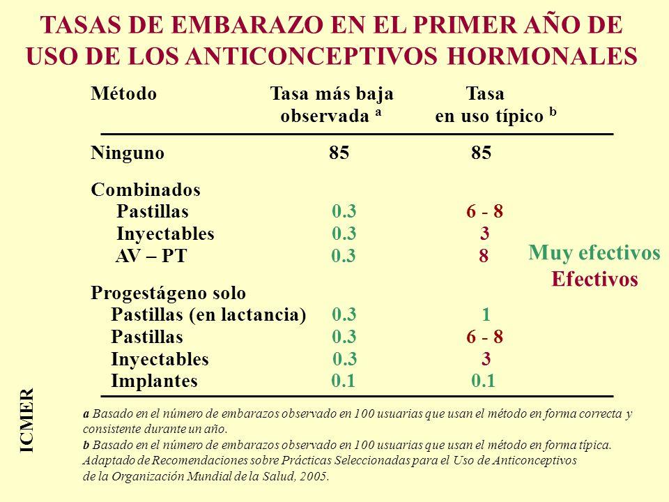 TASAS DE EMBARAZO EN EL PRIMER AÑO DE USO DE LOS ANTICONCEPTIVOS HORMONALES Método Tasa más baja Tasa observada a en uso típico b Ninguno 85 85 Combin