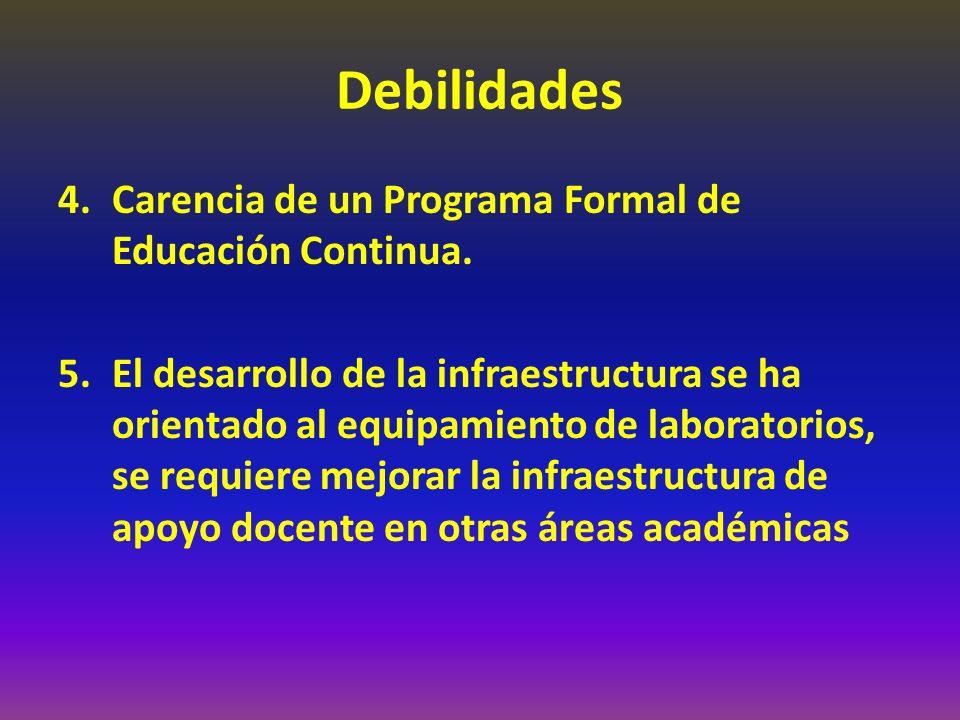 Debilidades 4.Carencia de un Programa Formal de Educación Continua. 5.El desarrollo de la infraestructura se ha orientado al equipamiento de laborator