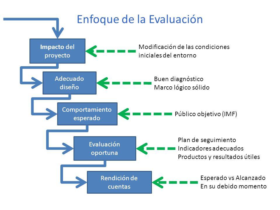 Enfoque de la Evaluación Impacto del proyecto Modificación de las condiciones iniciales del entorno Adecuado diseño Buen diagnóstico Marco lógico sóli