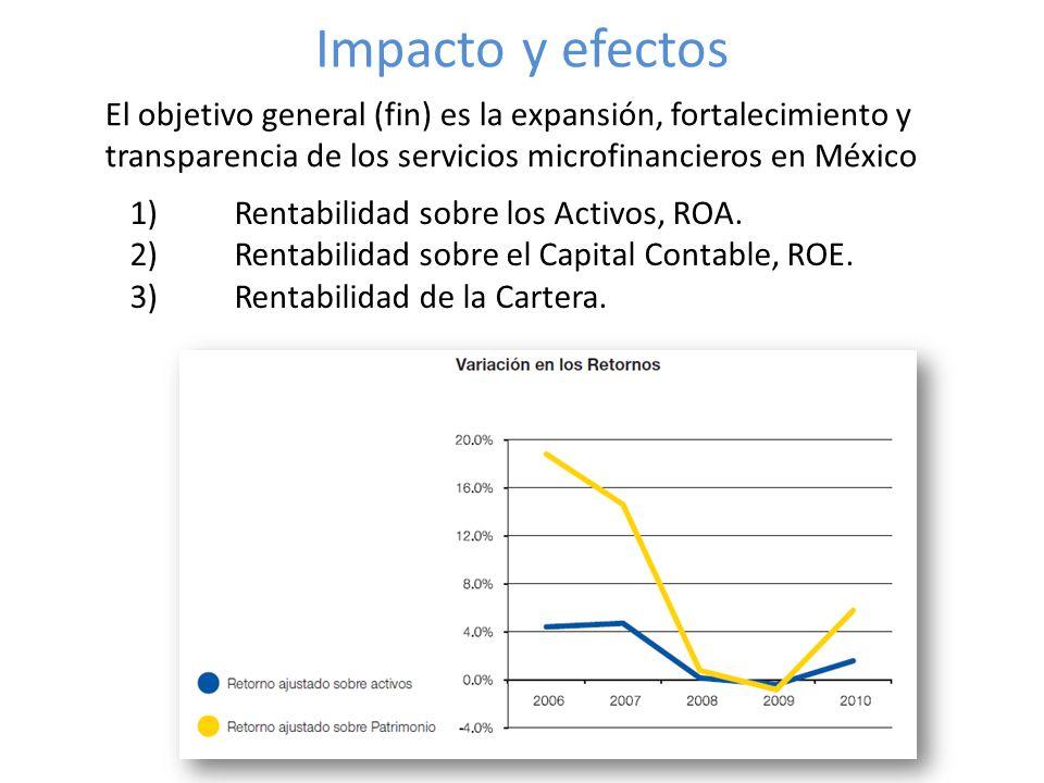 Impacto y efectos El objetivo general (fin) es la expansión, fortalecimiento y transparencia de los servicios microfinancieros en México 1)Rentabilidad sobre los Activos, ROA.