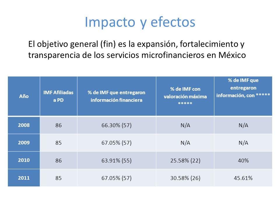 Impacto y efectos El objetivo general (fin) es la expansión, fortalecimiento y transparencia de los servicios microfinancieros en México Año IMF Afiliadas a PD % de IMF que entregaron información financiera % de IMF con valoración máxima ***** % de IMF que entregaron información, con ***** 2008 8666.30% (57)N/A 2009 8567.05% (57)N/A 2010 8663.91% (55)25.58% (22)40% 2011 8567.05% (57)30.58% (26)45.61%