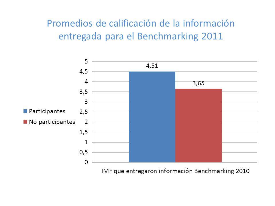 Promedios de calificación de la información entregada para el Benchmarking 2011
