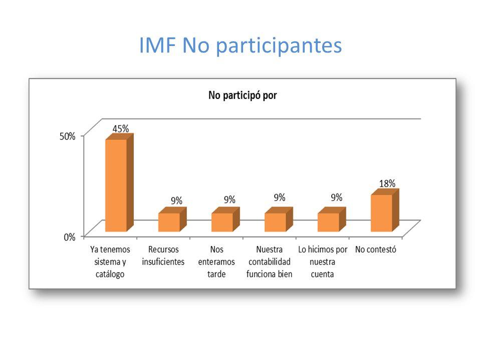 IMF No participantes