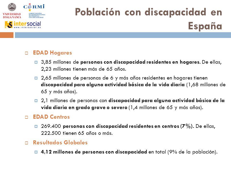 Población con discapacidad en España EDAD Hogares 3,85 millones de personas con discapacidad residentes en hogares.