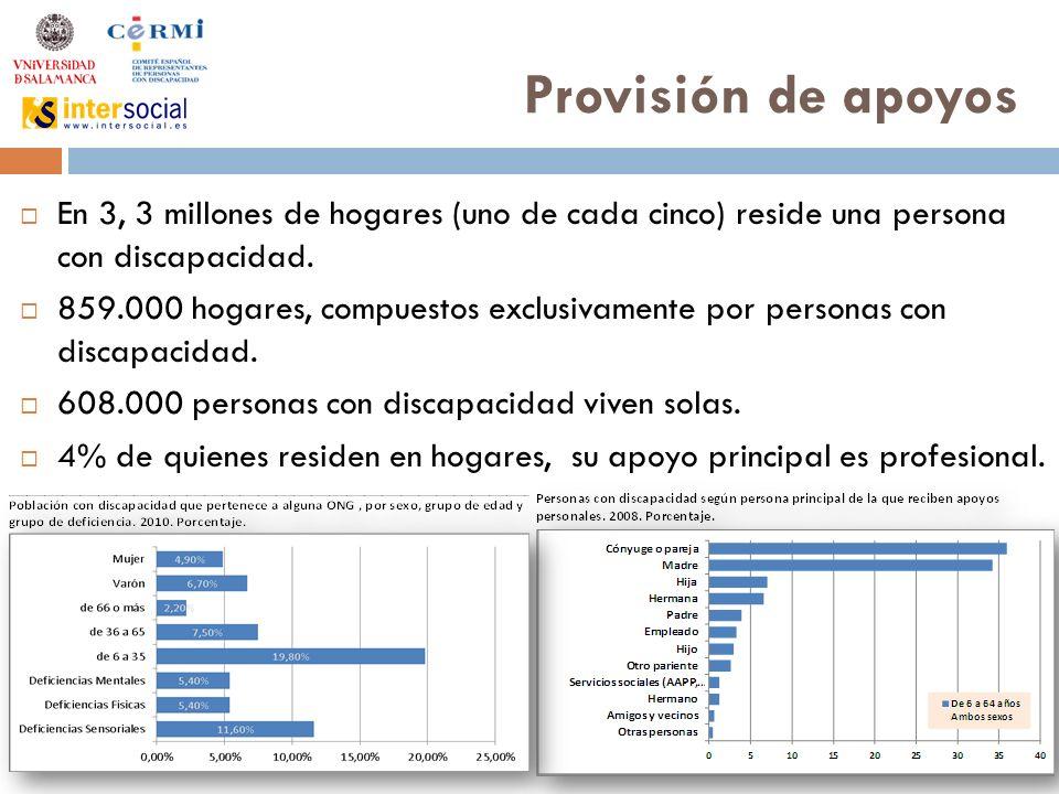 Provisión de apoyos En 3, 3 millones de hogares (uno de cada cinco) reside una persona con discapacidad.