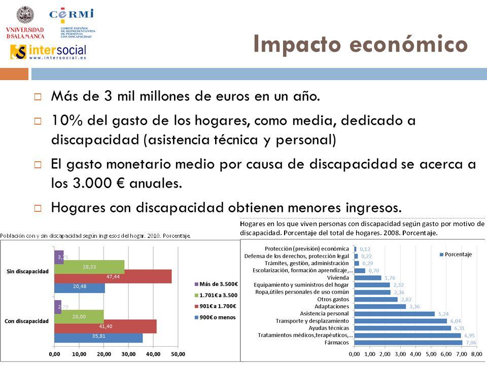 Impacto económico Más de 3 mil millones de euros en un año.
