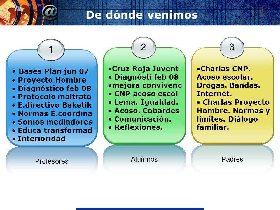 www.thmemgallery.comCompany Logo De dónde venimos Profesores 1 Bases Plan jun 07 Proyecto Hombre Diagnóstico feb 08 Protocolo maltrato E.directivo Bak
