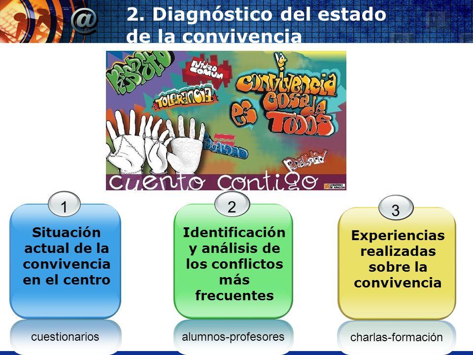 www.thmemgallery.comCompany Logo 2. Diagnóstico del estado de la convivencia cuestionarios 1 Situación actual de la convivencia en el centro 2 Identif