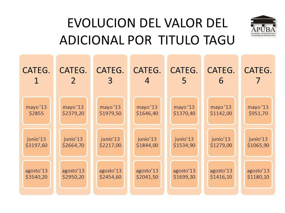 EVOLUCION DEL VALOR DEL ADICIONAL POR TITULO TAGU