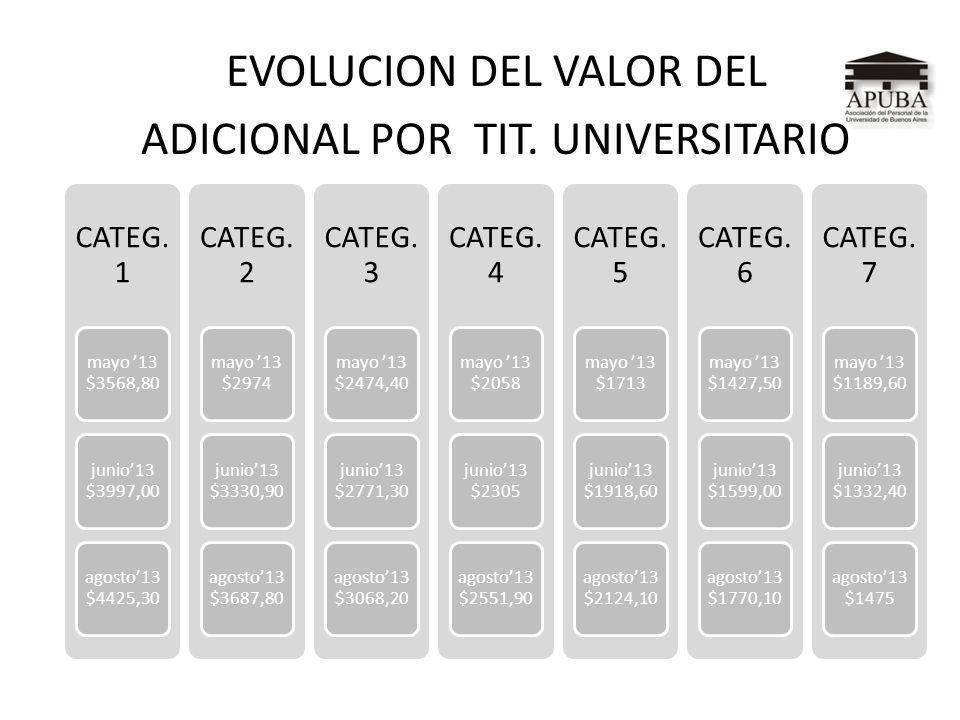 EVOLUCION DEL VALOR DEL ADICIONAL POR TIT. UNIVERSITARIO