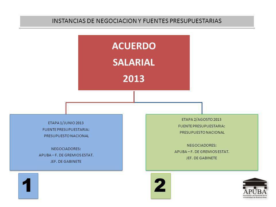 INSTANCIAS DE NEGOCIACION Y FUENTES PRESUPUESTARIAS 1 1 2 2