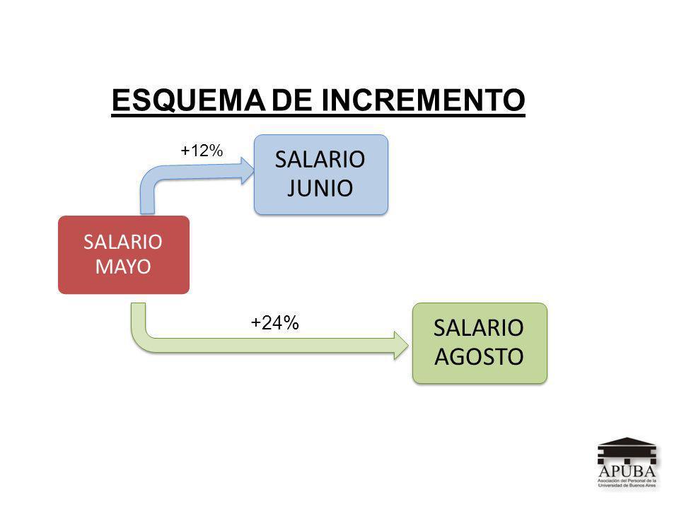 +12% +24% ESQUEMA DE INCREMENTO
