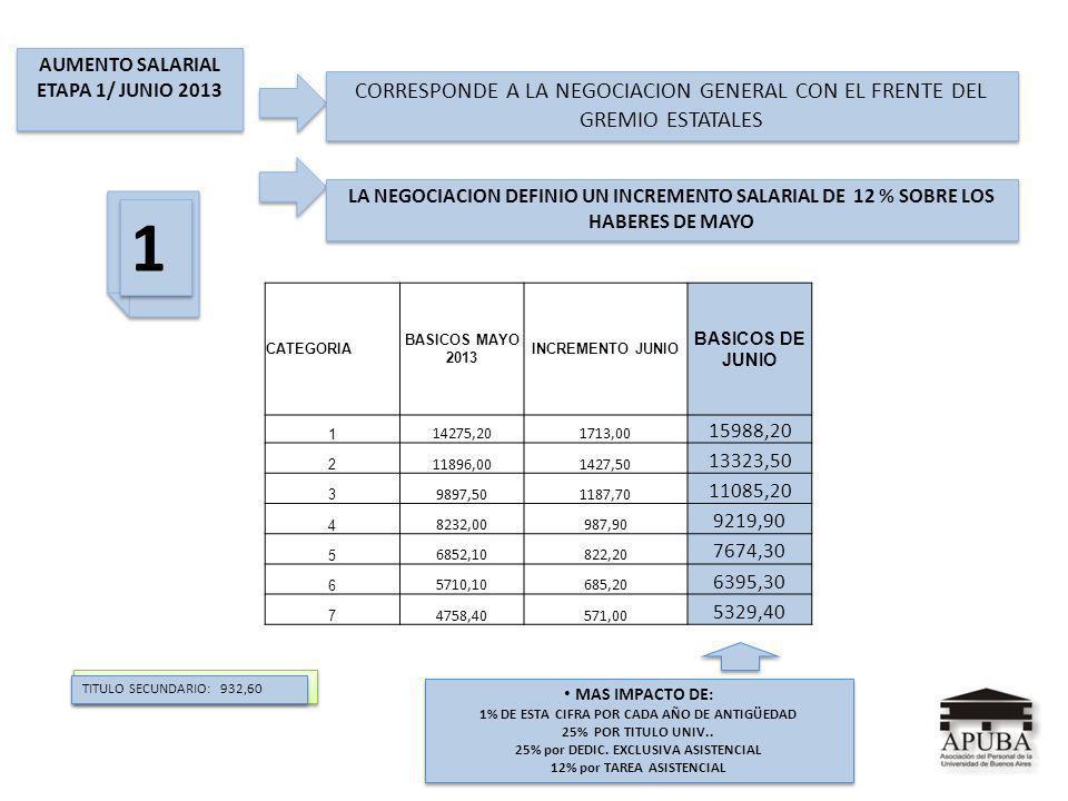 / / AUMENTO SALARIAL ETAPA 1/ JUNIO 2013 AUMENTO SALARIAL ETAPA 1/ JUNIO 2013 CORRESPONDE A LA NEGOCIACION GENERAL CON EL FRENTE DEL GREMIO ESTATALES LA NEGOCIACION DEFINIO UN INCREMENTO SALARIAL DE 12 % SOBRE LOS HABERES DE MAYO CATEGORIA BASICOS MAYO 2013 INCREMENTO JUNIO BASICOS DE JUNIO 1 14275,201713,00 15988,20 2 11896,001427,50 13323,50 3 9897,501187,70 11085,20 4 8232,00987,90 9219,90 5 6852,10822,20 7674,30 6 5710,10685,20 6395,30 7 4758,40571,00 5329,40 MAS IMPACTO DE: 1% DE ESTA CIFRA POR CADA AÑO DE ANTIGÜEDAD 25% POR TITULO UNIV..