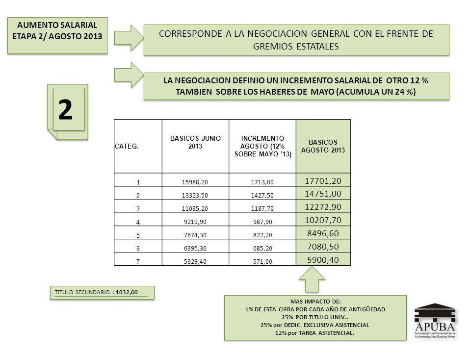 AUMENTO SALARIAL ETAPA 2/ AGOSTO 2013 AUMENTO SALARIAL ETAPA 2/ AGOSTO 2013 MAS IMPACTO DE: 1% DE ESTA CIFRA POR CADA AÑO DE ANTIGÜEDAD 25% POR TITULO UNIV..