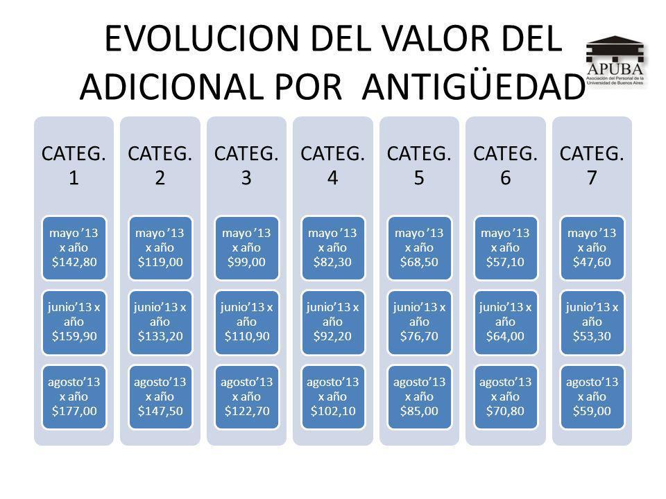 EVOLUCION DEL VALOR DEL ADICIONAL POR TAREA ASISTENCIAL