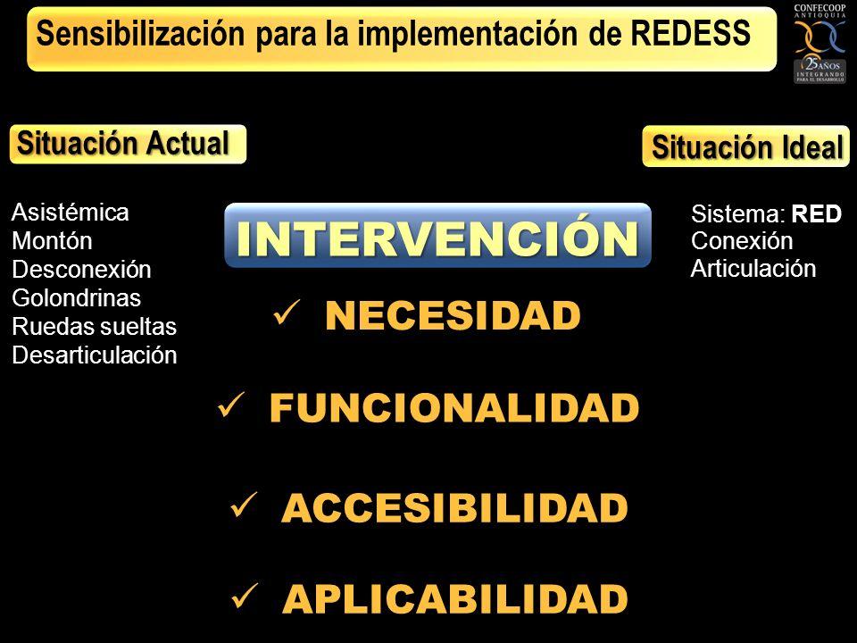 RED Sistema: RED Conexión Articulación NECESIDAD NECESIDAD FUNCIONALIDAD FUNCIONALIDAD ACCESIBILIDAD ACCESIBILIDAD APLICABILIDAD APLICABILIDAD Situación Ideal Sensibilización para la implementación de REDESS Asistémica Montón Desconexión Golondrinas Ruedas sueltas Desarticulación Situación Actual INTERVENCIÓN