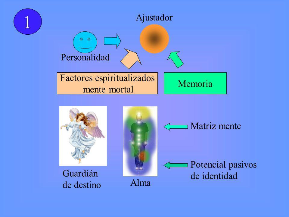 Ajustador Factores espiritualizados mente mortal Memoria Personalidad Guardián de destino Alma Matriz mente Potencial pasivos de identidad 1