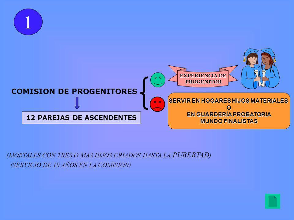 COMISION DE PROGENITORES EXPERIENCIA DE PROGENITOR PROGENITOR 12 PAREJAS DE ASCENDENTES (MORTALES CON TRES O MAS HIJOS CRIADOS HASTA LA PUBERTAD ) (SERVICIO DE 10 AÑOS EN LA COMISION) SERVIR EN HOGARES HIJOS MATERIALES O EN GUARDERÍA PROBATORIA MUNDO FINALISTAS 1