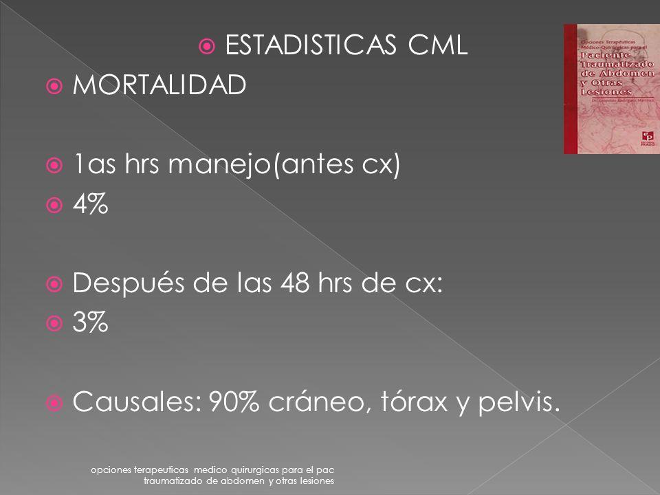 ESTADISTICAS CML MORTALIDAD 1as hrs manejo(antes cx) 4% Después de las 48 hrs de cx: 3% Causales: 90% cráneo, tórax y pelvis.