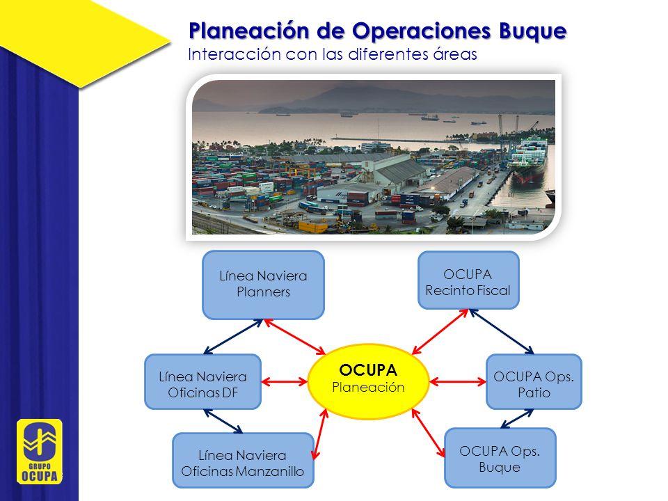 Planeación de Operaciones Buque Interacción con las diferentes áreas OCUPA Planeación Línea Naviera Planners Al zarpe del Buque Envío de EDI de zarpe Envío de COARRI Envío de TDR Envío de CODECO Previo el arribo del Buque Intercambio de plan de descarga Envío de listado de descarga x Baplie Envío de CFB o booking al planner.