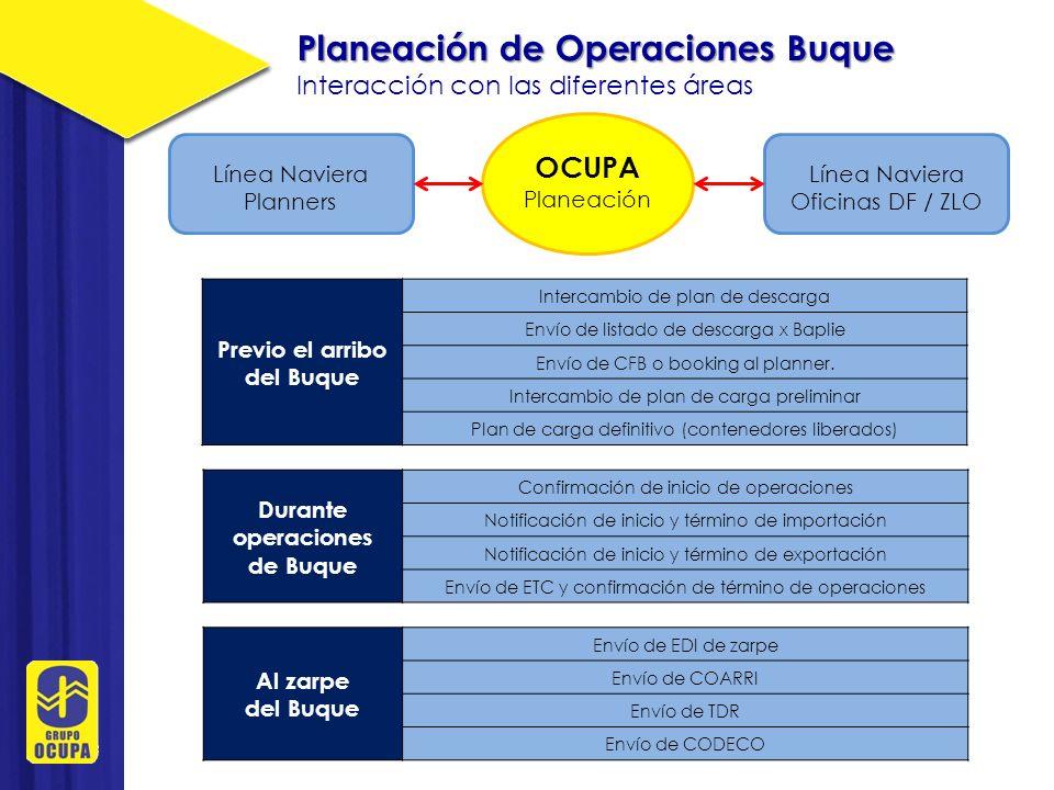 Planeación de Operaciones Buque Interacción con las diferentes áreas OCUPA Planeación OCUPA Recinto Fiscal OCUPA Operaciones Buque / Patio Al zarpe del Buque Envío de CODECO para buques compartidos Previo el arribo del Buque Alta de cuenta de buque Envío de planos de descarga Envío de STIFF (listado con datos generales de mercancía) Emisión de listados de exportación Envío de marco operativo Reunión de planeación de operaciones Elaboración de preestiba para expo Durante operaciones de Buque Distribución de plan de carga