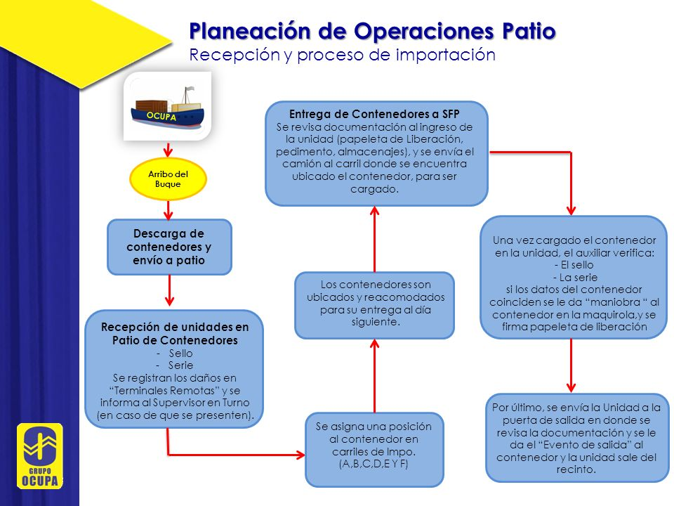 Planeación de Operaciones Patio Servicios Previos Esquema General para Servicios Previos.