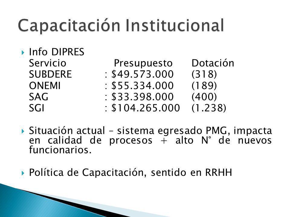 Info DIPRES Servicio PresupuestoDotación SUBDERE: $49.573.000 (318) ONEMI: $55.334.000 (189) SAG: $33.398.000 (400) SGI: $104.265.000 (1.238) Situació
