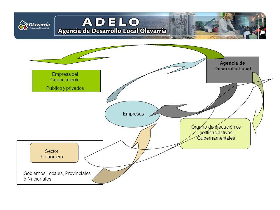 Empresas Empresa del Conocimiento Publico y privados Sector Financiero Gobiernos Locales, Provinciales ò Nacionales Órgano de ejecución de políticas a