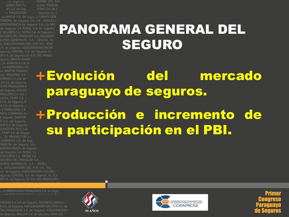 PANORAMA GENERAL DEL SEGURO Evolución del mercado paraguayo de seguros. Producción e incremento de su participación en el PBI.