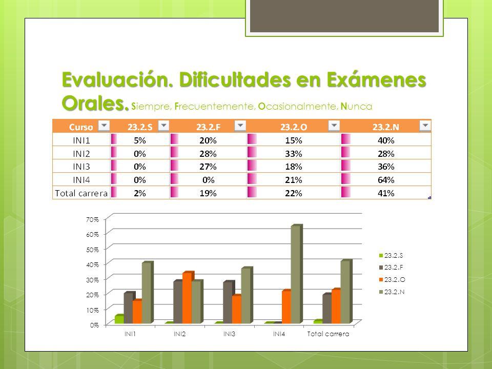 Evaluación. Dificultades en Pruebas Escritas. Evaluación. Dificultades en Pruebas Escritas. S iempre, F recuentemente, O casionalmente, N unca