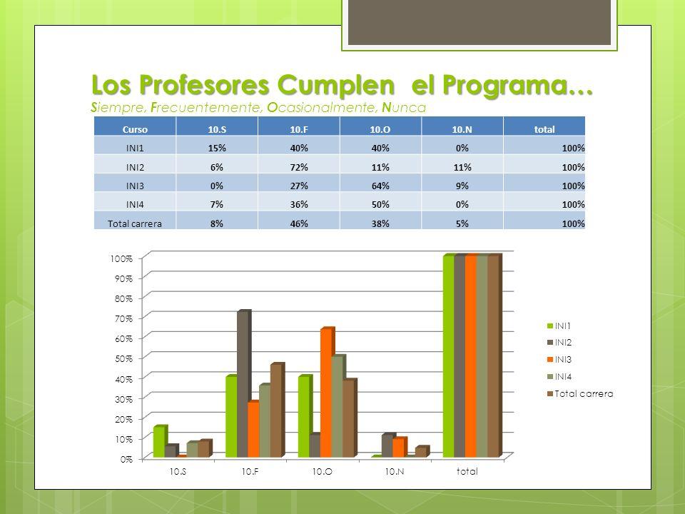Los Profesores Muestran el Programa… Los Profesores Muestran el Programa… S iempre, F recuentemente, O casionalmente, N unca Curso9.S9.F9.O9.Ntotal INI140%45%10%0%100% INI211%28%56%6%100% INI30%45%27% 100% INI40%50%43%7%100% Total carrera16%41%33%8%100%
