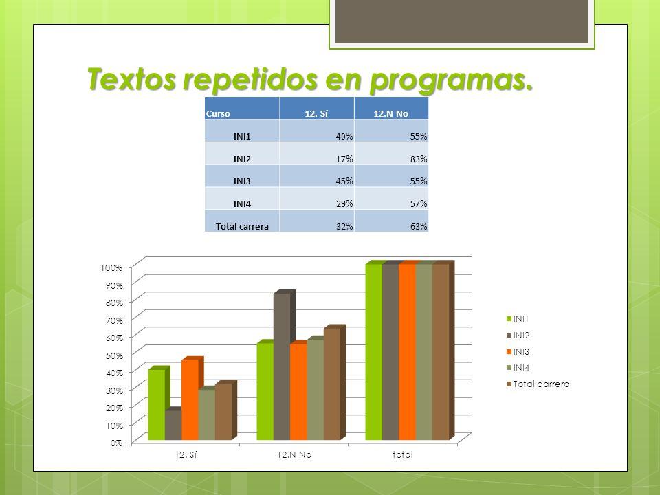 Los programas repiten contenidos. Curso11.N No 11.1 repet renriqueced 11.2 repet no enriqueced 11.3 algunas repet enriqueced11.4 No sétotal INI15%90%0