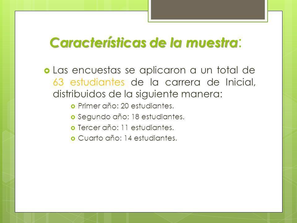Características de la muestra Características de la muestra : Las encuestas se aplicaron a un total de 63 estudiantes de la carrera de Inicial, distribuidos de la siguiente manera: Primer año: 20 estudiantes.