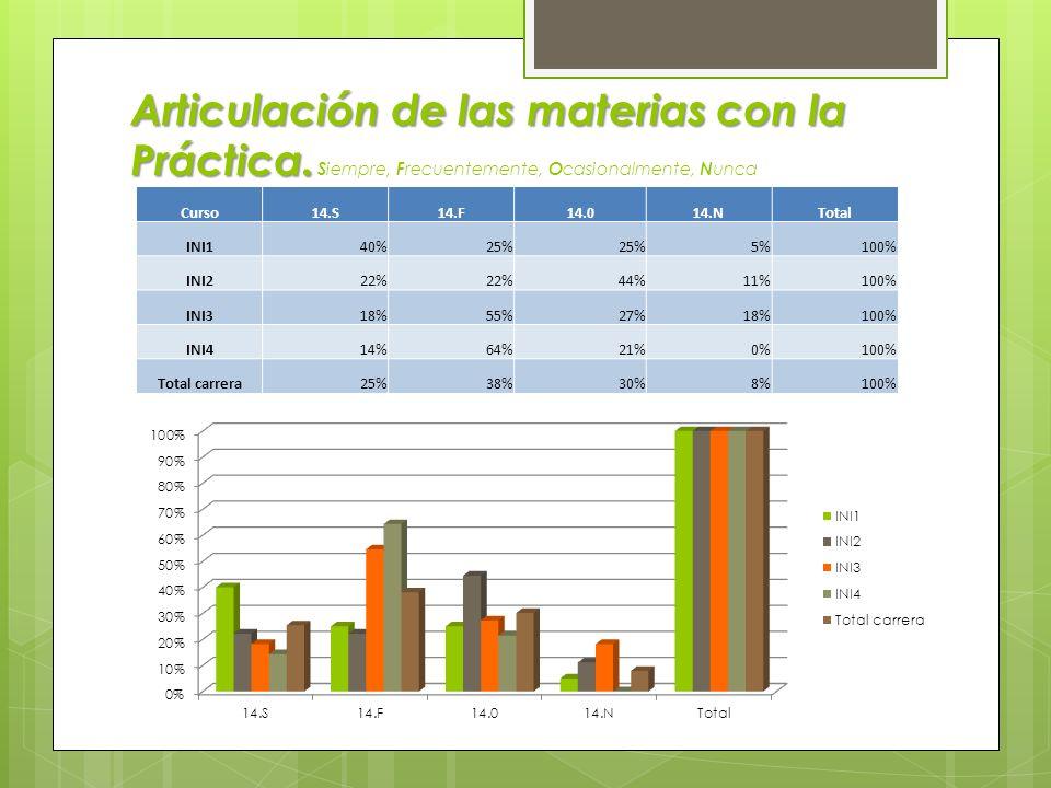 Textos repetidos en programas. Curso12. Sí12.N No INI140%55% INI217%83% INI345%55% INI429%57% Total carrera32%63%
