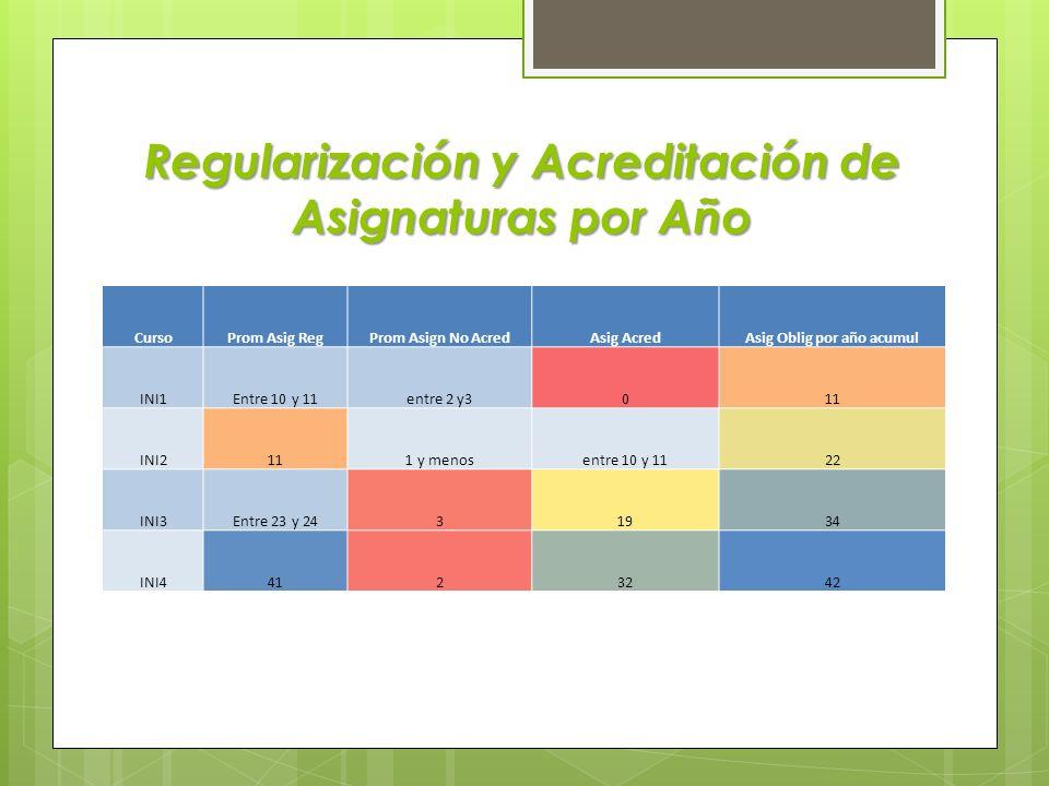 Regularización y Acreditación de Asignaturas por Año CursoProm Asig RegProm Asign No AcredAsig AcredAsig Oblig por año acumul INI1Entre 10 y 11entre 2 y3011 INI2111 y menosentre 10 y 1122 INI3Entre 23 y 2431934 INI44123242
