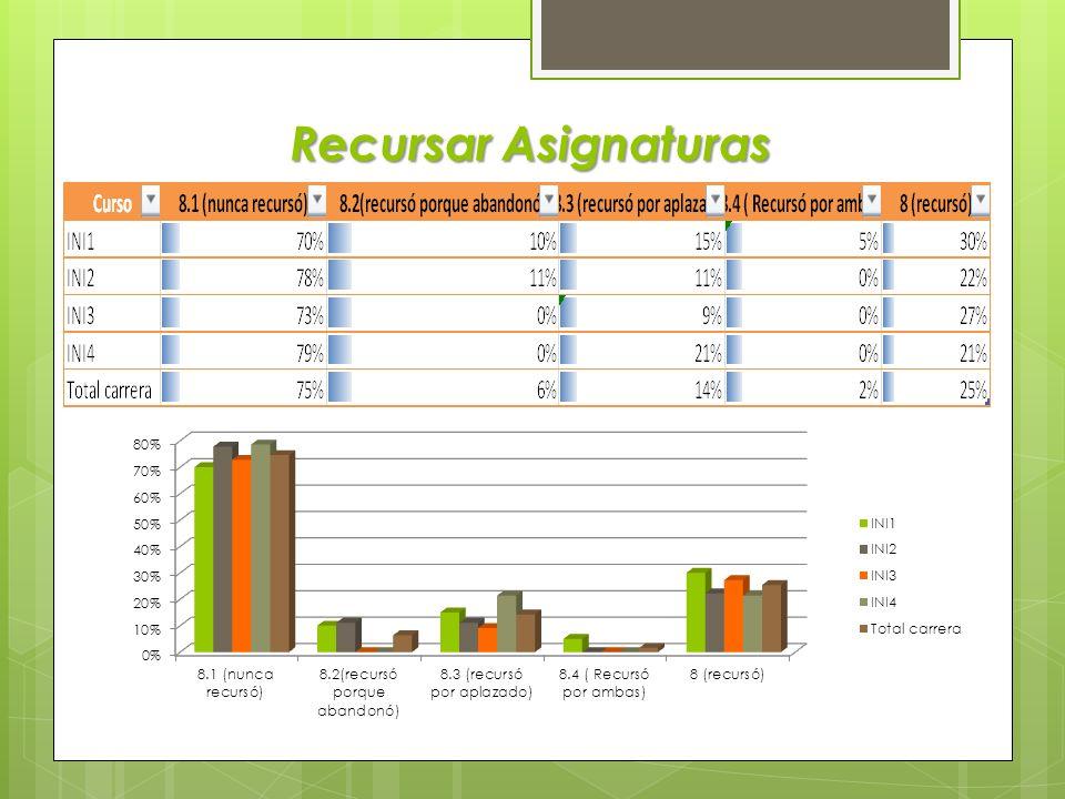 Regularización y Acreditación de Asignaturas por Año CursoProm Asig RegProm Asign No AcredAsig AcredAsig Oblig por año acumul INI1Entre 10 y 11entre 2