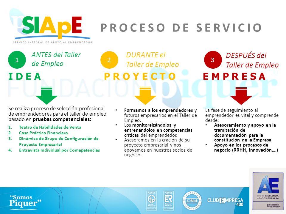 I D E A PROCESO DE SERVICIO 1 2 3 P R O Y E C T OE M P R E S A Se realiza proceso de selección profesional de emprendedores para el taller de empleo b