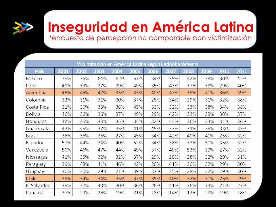 Inseguridad en América Latina *encuesta de percepción no comparable con victimización