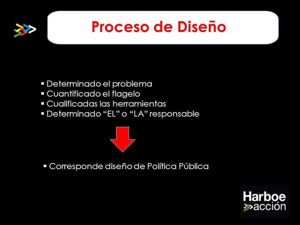 Proceso de Diseño Determinado el problema Cuantificado el flagelo Cualificadas las herramientas Determinado EL o LA responsable Corresponde diseño de