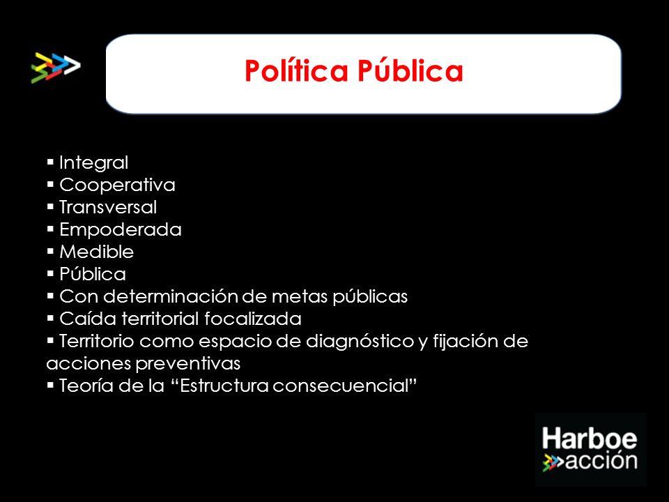 Integral Cooperativa Transversal Empoderada Medible Pública Con determinación de metas públicas Caída territorial focalizada Territorio como espacio d