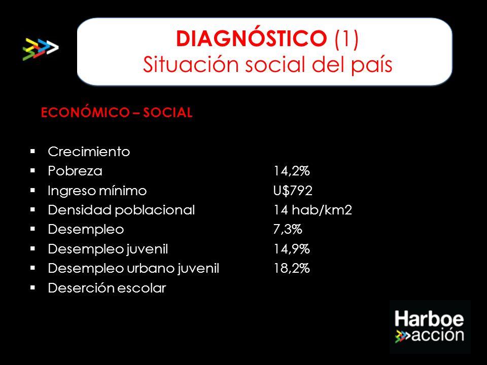 ECONÓMICO – SOCIAL Crecimiento Pobreza14,2% Ingreso mínimoU$792 Densidad poblacional14 hab/km2 Desempleo7,3% Desempleo juvenil14,9% Desempleo urbano j