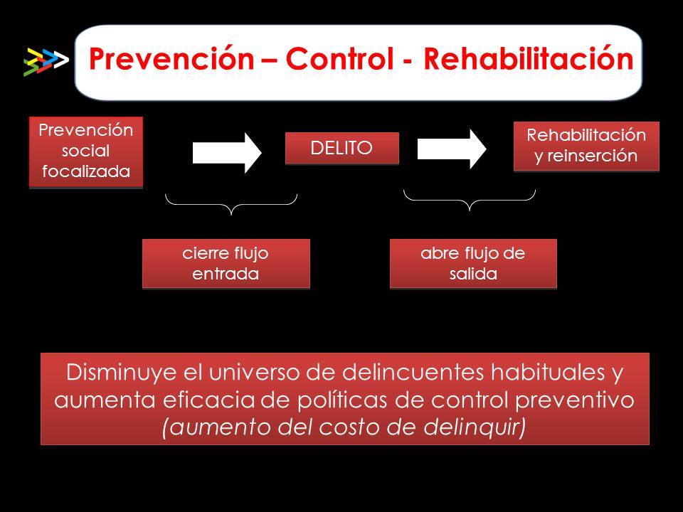 Disminuye el universo de delincuentes habituales y aumenta eficacia de políticas de control preventivo (aumento del costo de delinquir) Prevención soc