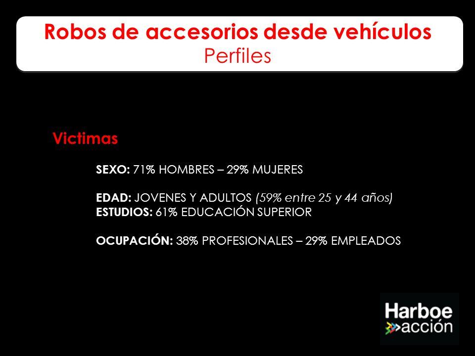 Victimas SEXO: 71% HOMBRES – 29% MUJERES EDAD: JOVENES Y ADULTOS (59% entre 25 y 44 años) ESTUDIOS: 61% EDUCACIÓN SUPERIOR OCUPACIÓN: 38% PROFESIONALE