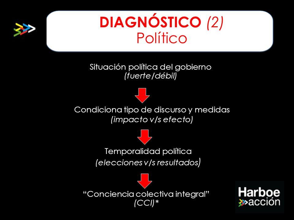 Diagnóstico (2) Político DIAGNÓSTICO (2) Político Situación política del gobierno (fuerte/débil) Condiciona tipo de discurso y medidas (impacto v/s ef