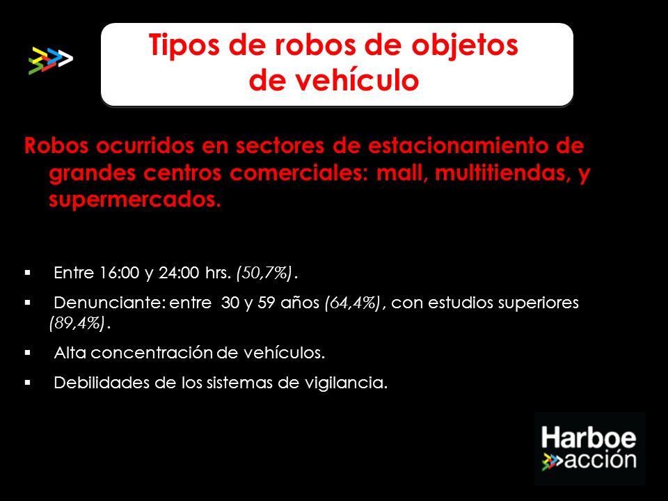 Robos ocurridos en sectores de estacionamiento de grandes centros comerciales: mall, multitiendas, y supermercados. Entre 16:00 y 24:00 hrs. (50,7%).
